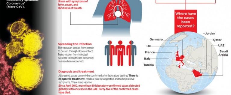 Presentan síntomas dos empleados expuestos a virus MERS en Florida