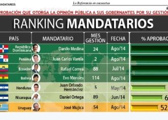 Por tercera vez, Presidente Dominicano Danilo Medina Sánchez es Presidente más popular de América Latina